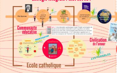 Webinaire : Visée éducative de l'Enseignement catholique