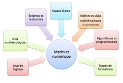 Les plans mathématiques et numérique en 1er degré
